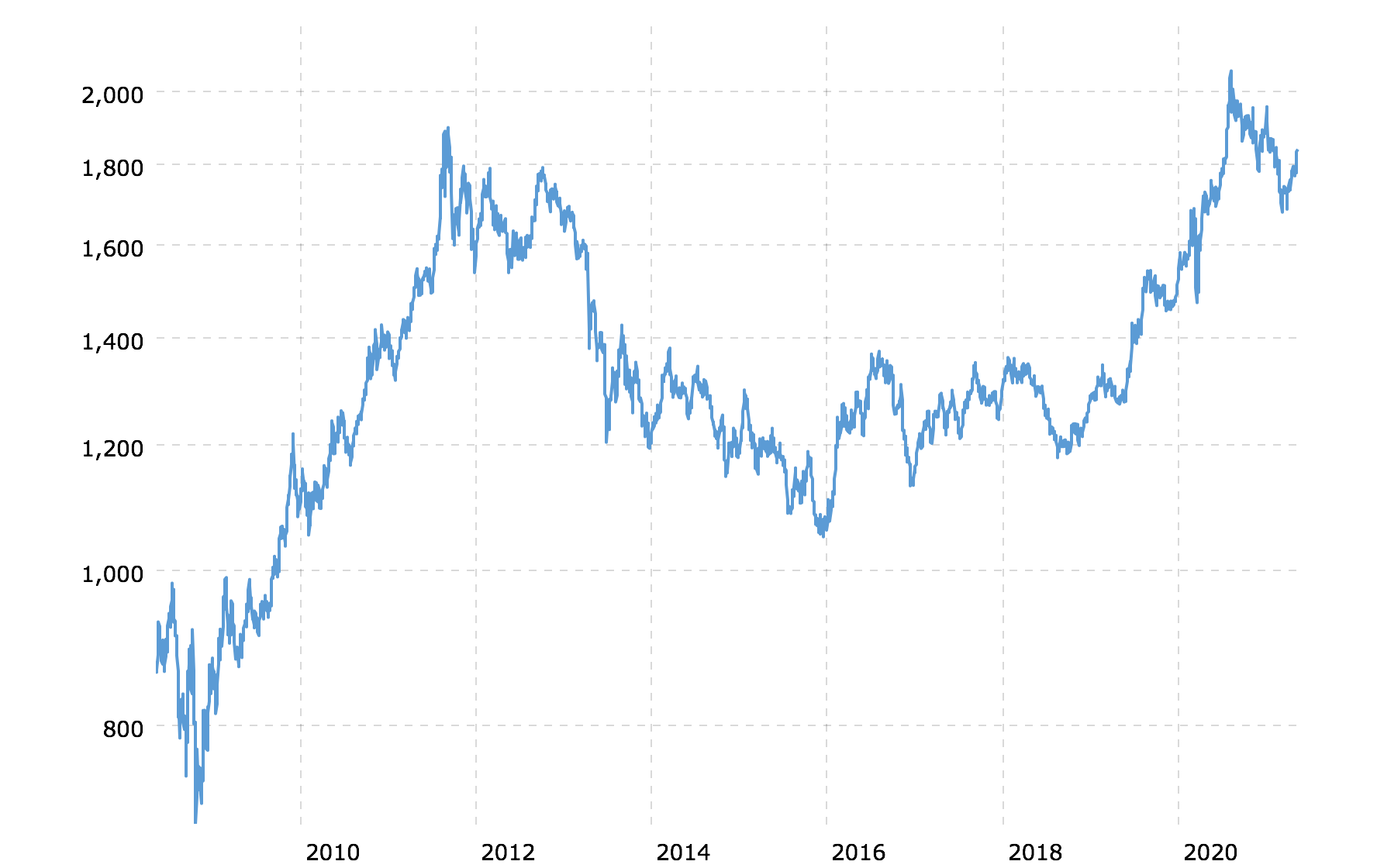 Price Per Ounce of Gold Over The Past 10 Years
